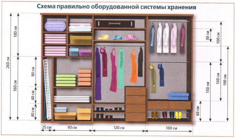 Схема системы хранения вещей в шкафу купе